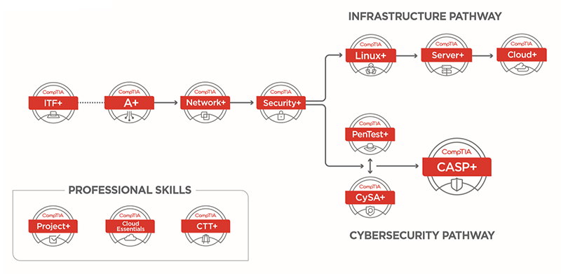 comptia-cybersecurity-pathway