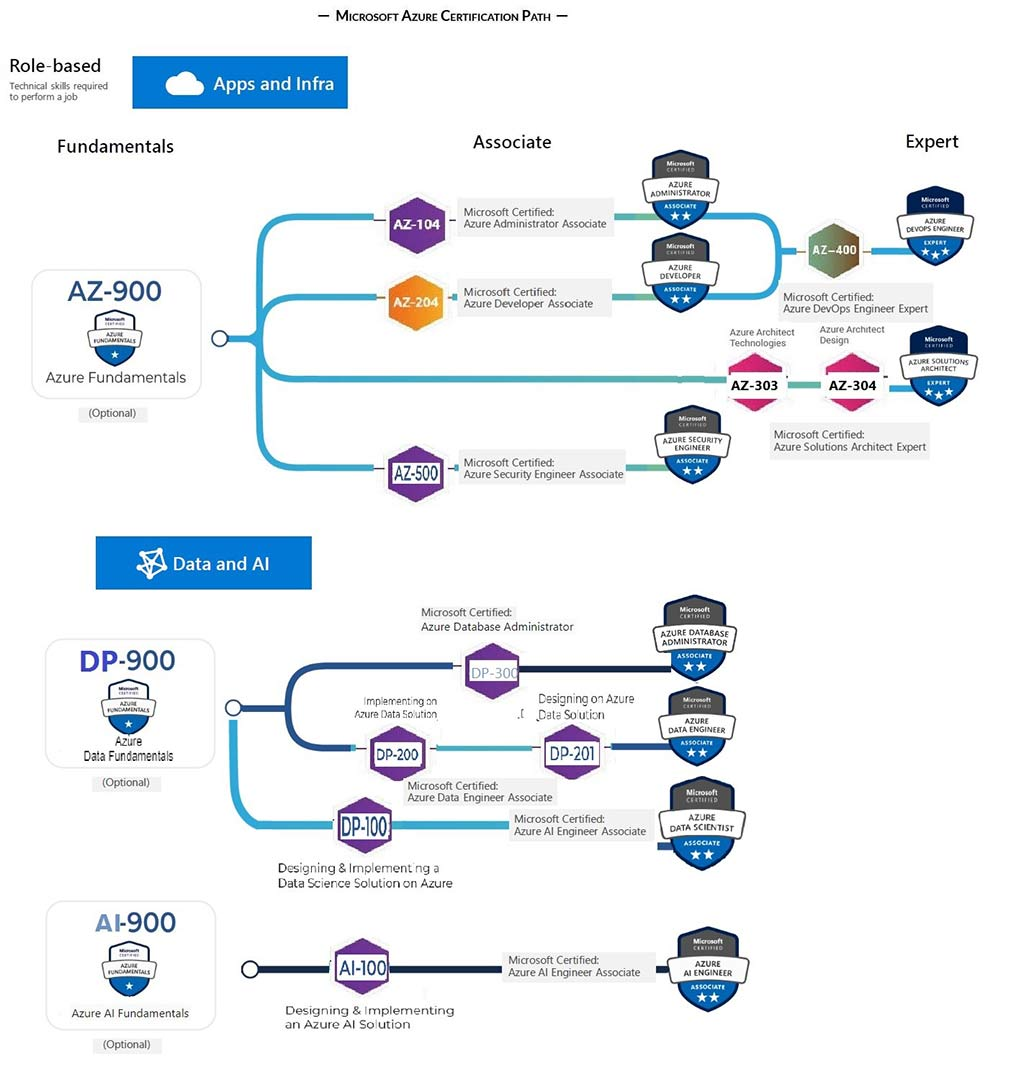 Microsoft-Azure-Certification-Path